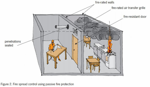 Passive fire vertical separation